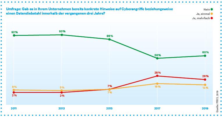 Grafik: Gab es in Ihrem Unternehmen bereits konkrete Hinweise auf Cyberangriffe beziehungsweise einen Datendiebstahl innerhalb der vergangenen drei Jahre?