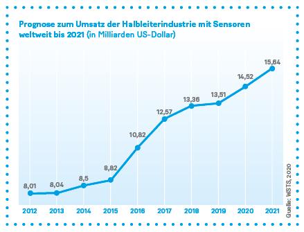 Grafik: Prognose zum Umsatz der Halbleiterindustrie mit Sensoren weltweit bis 2021 (in Milliarden US-Dollar)