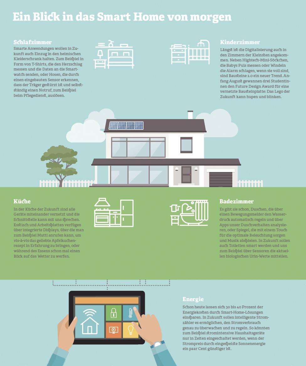Grafik: Ein Blick in das Smart Home von morgen