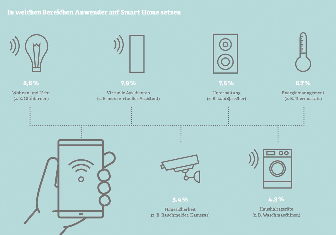 Grafik: In welchen Bereichen Anwender auf Smart Home setzen