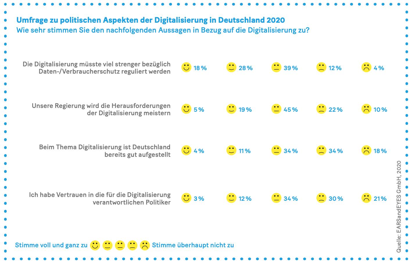Grafik: Umfrage zu politischen Aspekten der Digitalisierung in Deutschland 2020