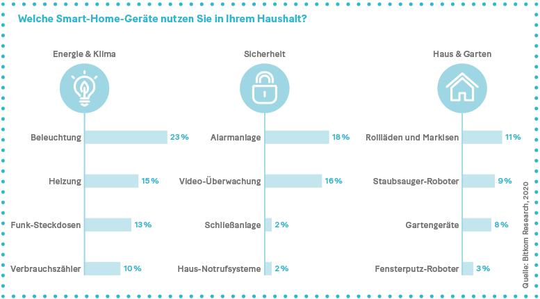 Grafik: Umfrage: Welche Smart-Home-Geräte nutzen Sie in Ihrem Haushalt?