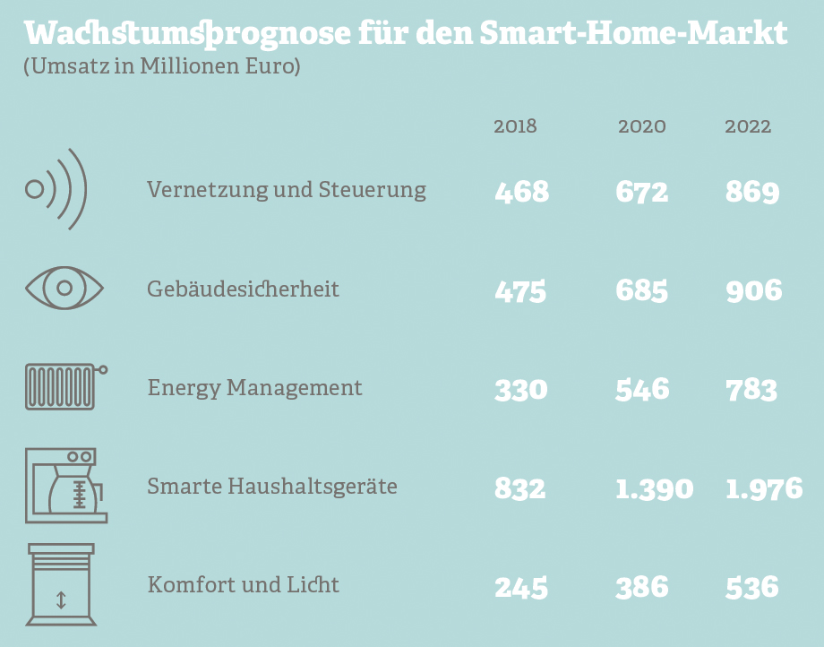 Grafik: Wachstumsprognose für den Smart-Home-Markt