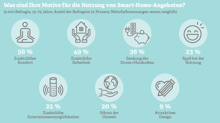 Grafik: Motive für die Nutzung von Smart-Home-Angeboten