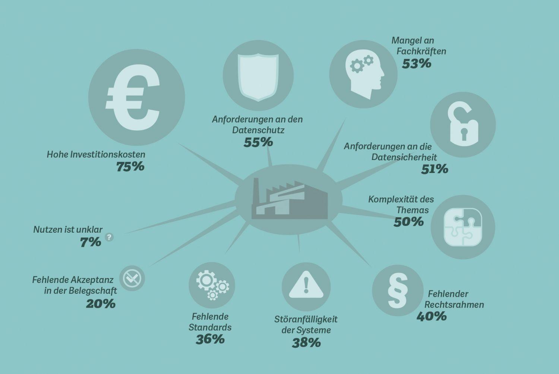 Grafik: Welche Hemnisse sehen Sie beim Einsatz von Industrie-4.0-Anwendungen in Ihrem Unternehmen?